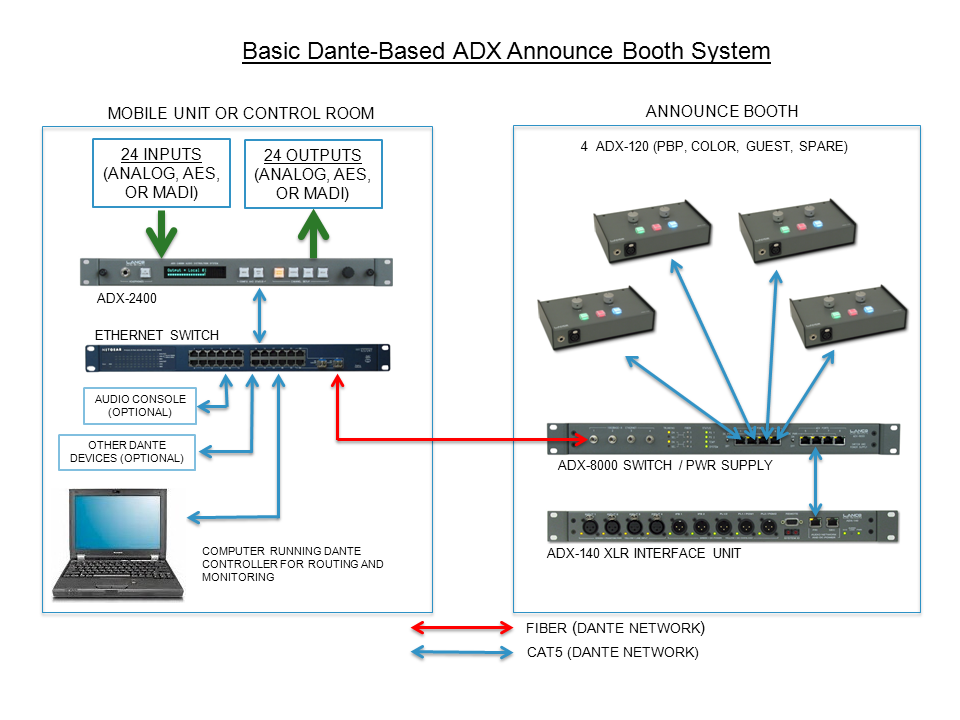 ADX example - Dante based booth